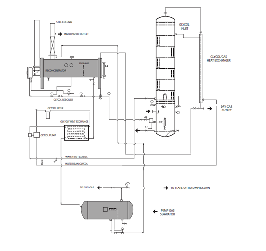 PFEC Glycol Dehydration Equipment